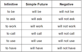 Simple Future Tense How To Use It Grammarly