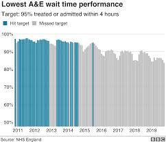 Carbon Monoxide Levels Chart Uk Hospital Waiting Times At Worst Ever Level Bbc News