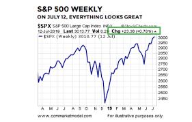 2019 Stock Market Chart 2019 Stock Market Action Bullish For Longer Term Returns