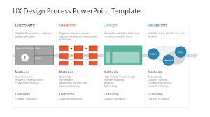 Ux Design Strategy Template Ux Design Process Powerpoint Template