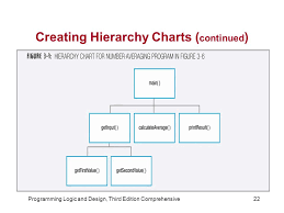 Hierarchy Chart In Programming 71 Paradigmatic Program Hierarchy Chart