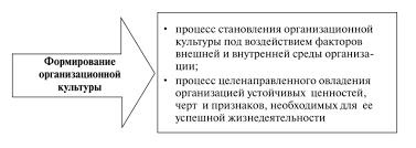 Формирование организационной культуры Следовательно формирование организационной культуры представляет собой специфический процесс которым можно управлять наряду с производством сбытом и т п