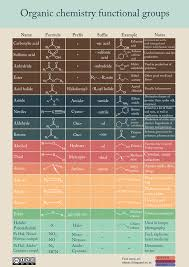 functional groups chart organic chemistry functional groups chemistry