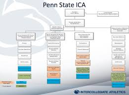 State College Pa Penn State Athletics Barbour Announces