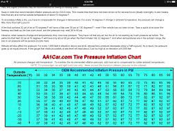 Recommended Tire Psi Chart Tire Pressure On All Seasons Clublexus Lexus Forum