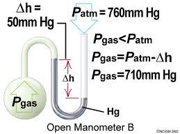 manometer chemistry. openmanometerb-640.gif manometer chemistry