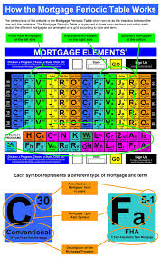 table works about mortgage elements