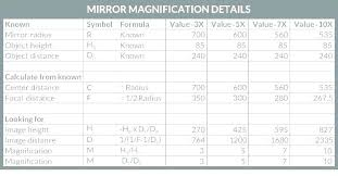 magnifying mirror 20x lighted magnifying makeup