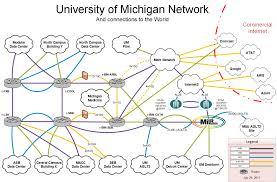 u m campus network diagram & description u m information and Cellular Network Diagram at Corporate Network Diagram Of Wired Network