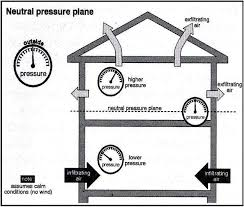 some causes of fireplace smells stack effect neutral pressure plane