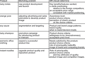Marketing Problems In The Sav Mr Projects Download Table