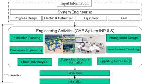 Flow Chart For Ihis Activities Of Nuclear Piping System