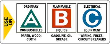 a, b, c k? fire extinguisher ratings explained Fuse Box Fire Extinguisher Label class a fires are comprised of paper, wood, cloth, or other common trash in order to achieve an \