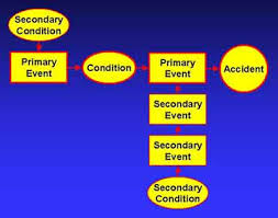 Events And Causal Factors Chart Example Free Safety Certification Test Questions Accident