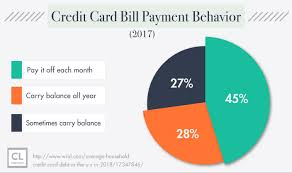 1  credit card debt is a common issue in the u.s. Refinance Credit Card Debt With A Personal Loan Creditloan Com