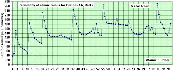 2 variation of atomic radius across period 3