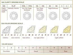 Diamond Specs Chart Diamond Color And Clarity Chart