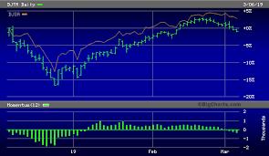 Big Charts Dow Are The Transports Sending A Bearish Signal Seeking Alpha