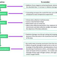 Sugar Stages Chart Flow Chart To Summarising The Stages In The Mx Pipeline To