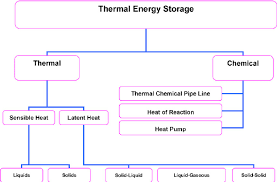 Different Types Of Thermal Storage Of Solar Energy