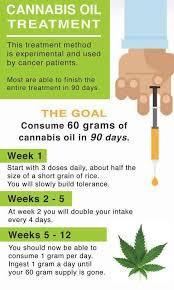 ingesting cannabis for cancer
