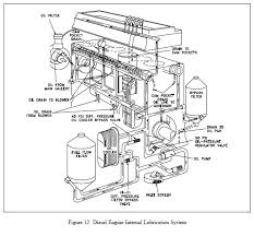 knowledgepublications learning a little more every day oil is accumulated and stored in the engine s oil pan where one or more oil pumps take a suction and pump the oil through one or more oil filters as shown