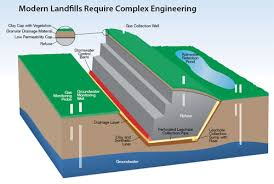 Design Build And Test Your Own Landfill Activity