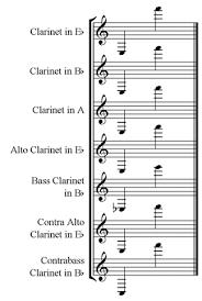 Octave Range Chart Music Frequency Range Chart