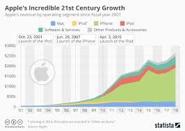 Chart Apples Incredible 21st Century Growth Statista