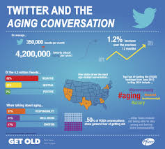 Infographic From Pfizer Twitter And The Aging Conversation
