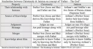 Similarities Between Hinduism And Christianity Chart Are There Any Fundamental Differences Between Hinduism And