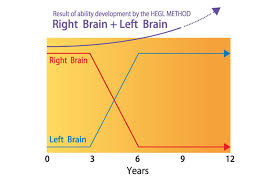 Sc Enrichment Awards 2019 Best Right Brain Development