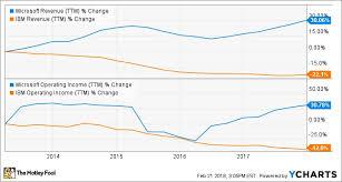 Microsoft Profit 2015 Post Better Buy Microsoft Corporation Msft Vs Ibm Ibm In