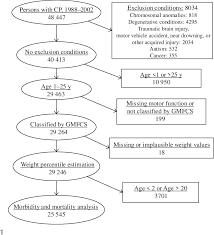 Cerebral Palsy Growth Chart Gmfcs Figure 1 From Low Weight Morbidity And Mortality In