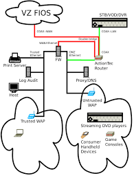 verizon fios internet wiring diagram verizon image fios wiring diagram fios image wiring diagram on verizon fios internet wiring diagram