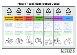 Resin Id Codes Chart Moore Recycling Recycle Plastic