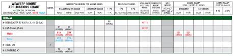 Logical Weaver Scope Mount Chart Weaver Scope Base Charts