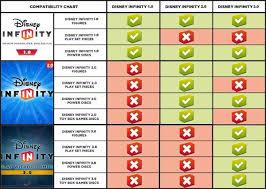 Disney Infinity Figures 1 0 2 0 3 0 Buy 3 Get 4th Free 2 Free Power Discs