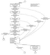 Отчет по практике Организация работы производства предприятия  имеют личную медицинскую книжку установленного образца с отметками о прохождении медицинских осмотров результатах лабораторных исследований и прохождении