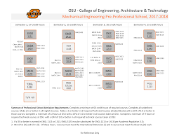 Mechanical Engineering Chart Mechanical Engineering Flowchart 2017 18 Ceat Student Services