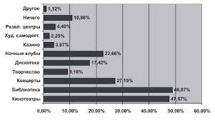 Реферат Особенности досуга молодёжи com Банк  Особенности досуга молодёжи