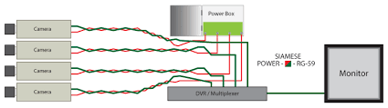 bnc surveillance camera wiring & installation for home or business power box diagram at Power Box Diagram