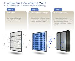trane cleaneffects filter. Plain Trane CleanEffectworksjpg For Trane Cleaneffects Filter L