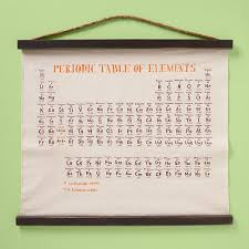 Periodic Table Art | POPSUGAR Tech