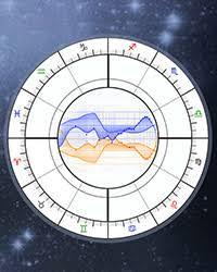 Navamsa D9 Chart Vedic Astrology Online Calculator 9th