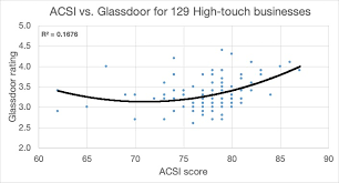 acsi glassdoor high touch
