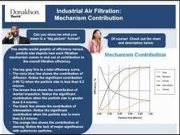 Industrial Air Filtration Basics Dust 101 Donaldson Torit
