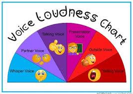 Voice Volume Chart Voice Volume Loudness Chart