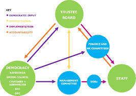 Our Governance Structure