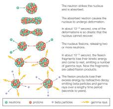 a good example of fission is the splitting of a uranium nucleus